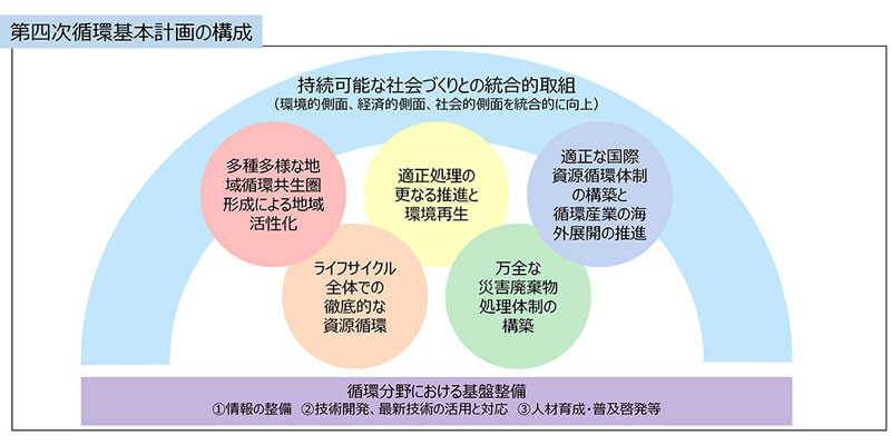 第四次循環型社会形成推進基本計画について[EICピックアップ 第272回 ...